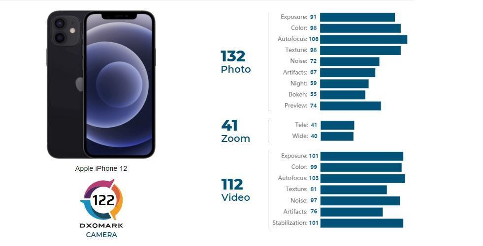 مقایسه دوربین آیفون 12 پرو با گلکسی نوت 20 اولترا